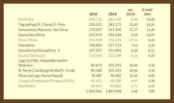 Tabela eleitores DF 2014