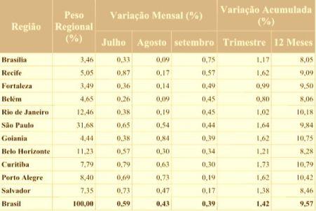 tabela inflação