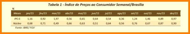 Inflação DF FGV