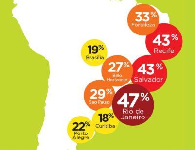 Na ilustração, o tempo extra que os brasileiros gastam a mais no trânsito por conta dos engarrafamentos. Fonte: