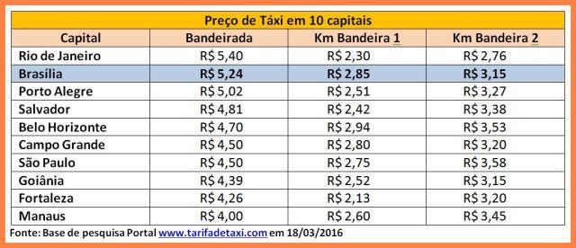 Tabela taxi