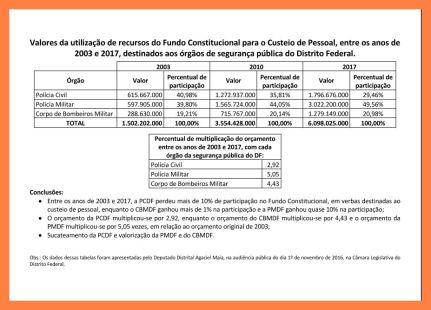 Tabela atribuída ao gabinete do distrital Agaciel Maia não leva em conta tamanho das corporações ao analisar quem recebe mais recursos federais.