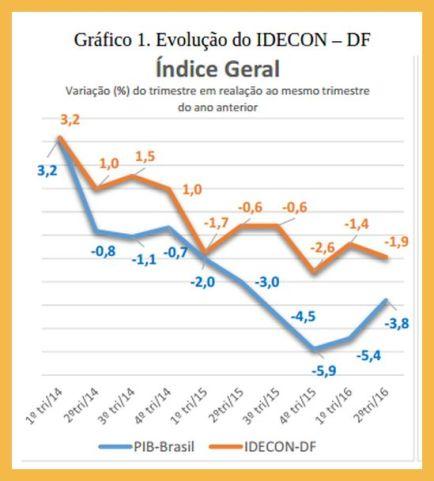 grafico-evolucao-idecon-df